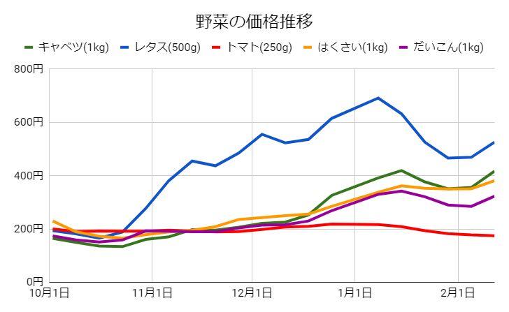 野菜の価格推移 2017-2018