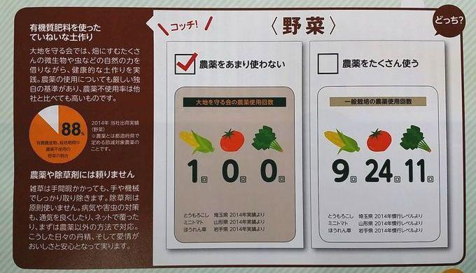 大地を守る会の野菜は農薬が少ない